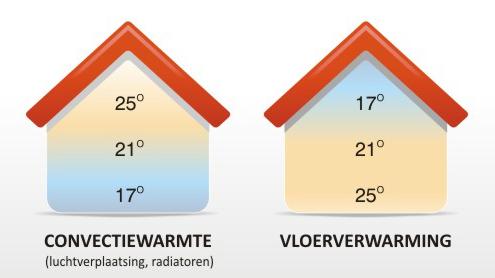 Werking vloerverwarming laminaat verus een CV